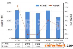 2012-2016年9月乙酰螺旋霉素及其衍生物(包括它们的盐)进出口数据及发展趋势