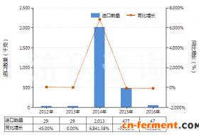 2012-2016年链霉素及其衍生物、盐进出口数据及趋势
