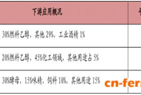 2017年中国酵母行业产业链结构分析
