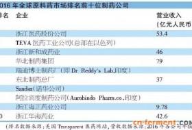 2016全球十大原料药制药公司排名公布,我国药企占6席