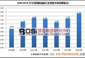 中国胱氨酸行业销售现状及市场竞争分析