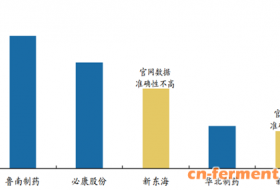 2017年中国7-ADCA行业价格走势分析预测