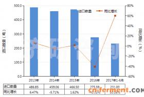 2013-2017年6月其他含有头孢菌素的药品进出口数据统计与发展趋势
