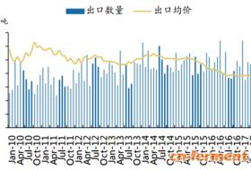 2017年中国6-APA行业价格走势分析预测