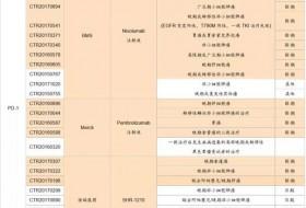 中国PD-1药物上市第一梯队:信达、恒瑞、百济等实力如何