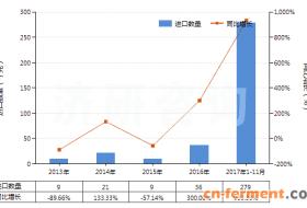 2013-2017年11月庆大霉素及其衍生物、盐进出口数据统计与发展趋势