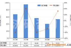 2013-2017年其他头孢菌素及其衍生物(包括它们的盐)进出口贸易总额及发展趋势