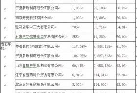 泰乐菌素2018年1季度出口企业量值排名