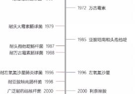 中国限抗 VS 美国促抗的背后……