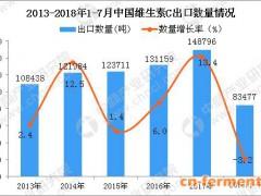 2018年1-7月中国维生素C出口量为83477吨 同比下降3.2%