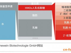 德国Jennewein Biotechnologie公司扩大母乳低聚糖生产