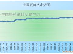 """土霉素系列迎国庆送""""福利"""",中秋佳节价格飙升2成!!!"""