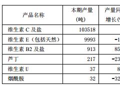 2018年前三季度我国维生素产量及供应出口量情况