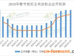 2019年春节期间全国玉米淀粉企业开停机情况(附具体明细表)