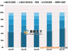 2019年中国谷胱甘肽行业GSH应用广泛 制剂产品销售额持续增长