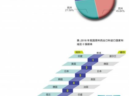 2018年我国原料药外贸业绩小幅增长