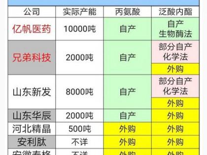 亿帆医药泛酸钙生物酶法专利疑云浅析
