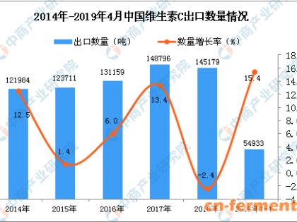 2019年1-4月中国维生素C出口量同比增长15.4%