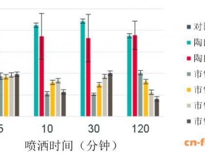 陶氏公司新材料帮助苏云金芽孢杆菌抵抗不良环境影响
