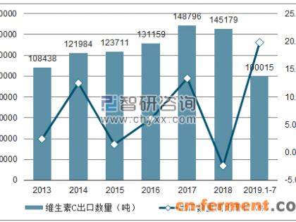 2019年1-7月中国维生素C出口量为100015吨 同比增长19.8%