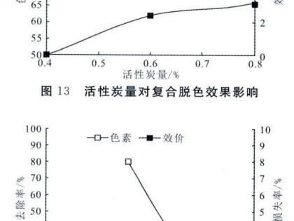 发酵液中分离多粘菌素E的生产工艺研究