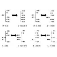 求购阿洛酮糖发酵技术和菌种,酶催化也可以考虑