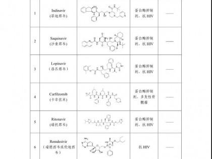 中国科学院上海药物研究所和上海科技大学联合研究团队发现一批可能对新型肺炎有治疗作用的老药和中药