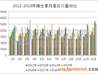 2019年我国维生素出口量同比小增