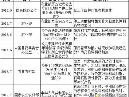 2020年中国饲料抗生素替代品行业竞争格局,抗生素禁用步伐加快