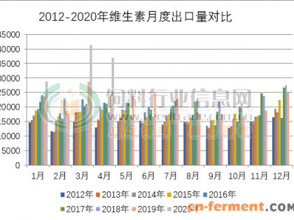 2020年3-4月我国维生素出口量大增 饲料企业受养殖业影响库存消耗缓慢