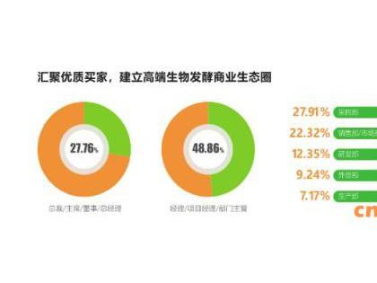 展会预告:久别重逢,如期而归—上海生物发酵展八月盛大举行