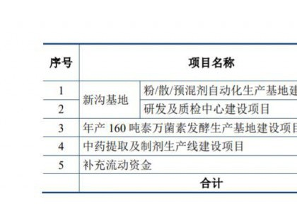 武汉回盛生物创业板试行注册制发行上市获得受理