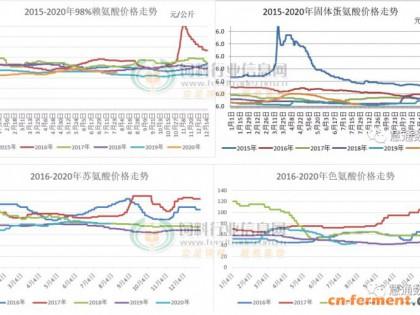 猪涨蛋涨玉米疯狂 氨基酸市场止跌回暖