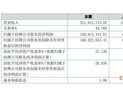 滨州三元生物2020年上半年净利1.1亿增长74.65% 赤藓糖醇市场需求量明显增加