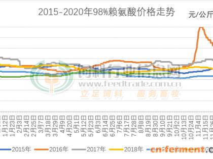 2020年9月赖氨酸市场分析与10月赖氨酸市场预测