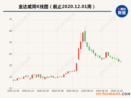 金达威加码NMN,拟出资约3亿元收购江苏诚信药业控股权
