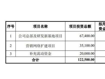 核酸检测试剂原料供应商——南京诺唯赞生物冲刺科创板