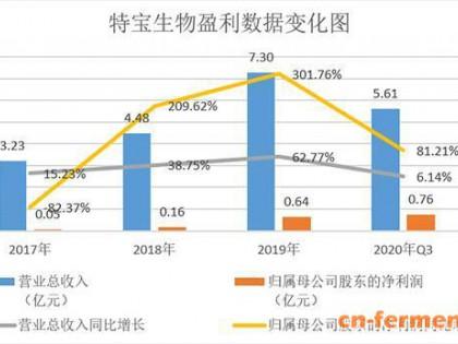 """特宝生物进入""""金融界·中小盘股基本面价值量化评价TOP100(2021-Q1)""""榜单"""