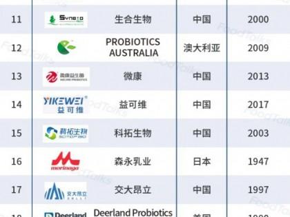 全球食用益生菌原料企业30强榜单 中国企业占比50%