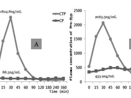 GPH胶原三肽——进阶版胶原蛋白