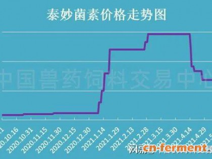 泰妙菌素跌6.98%,重回300下方,兽药原料药价格指数进一步下探