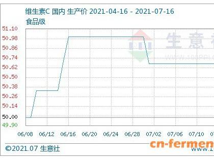 本周维生素市场表现一般(7.12~7.16)