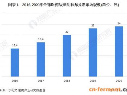 2021年中国玻尿酸行业市场规模及细分市场分析 医药领域在医美拉动下整体增长