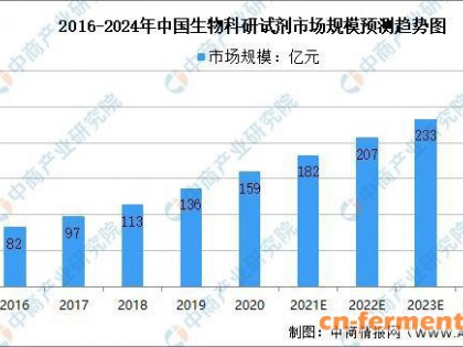 2021年上半年中国生物医药行业运行情况回顾及下半年发展前景预测