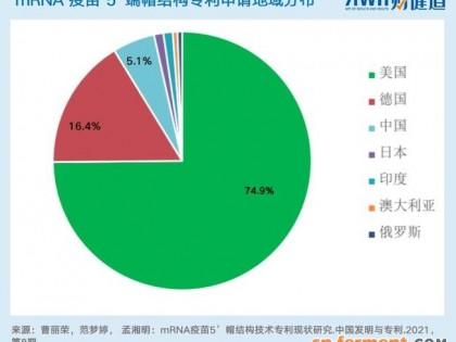 中国本土mRNA技术:距离Moderna、BioNtech、Curevac还有多远?