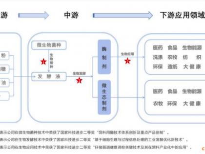 武汉新华扬冲击科创板 产品主要应用养殖饲料