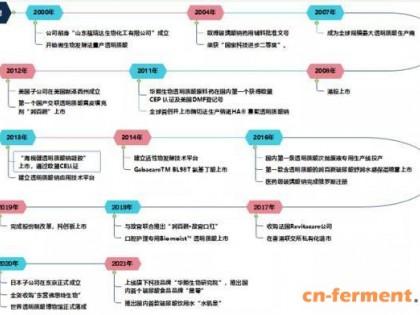 华熙生物:打造中国透明质酸全产业链平台