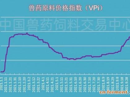 报价大幅上调!酒石酸泰乐菌素均价大涨20.67%!!